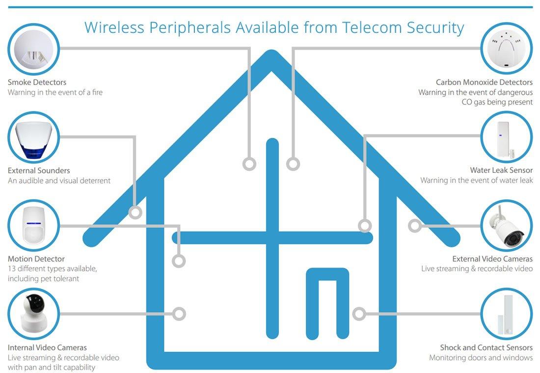 wireless-peripherals